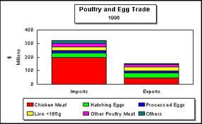 tarrif in poultry