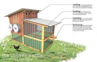 David project tell a how to make a movable chicken coop for Diy movable chicken coop